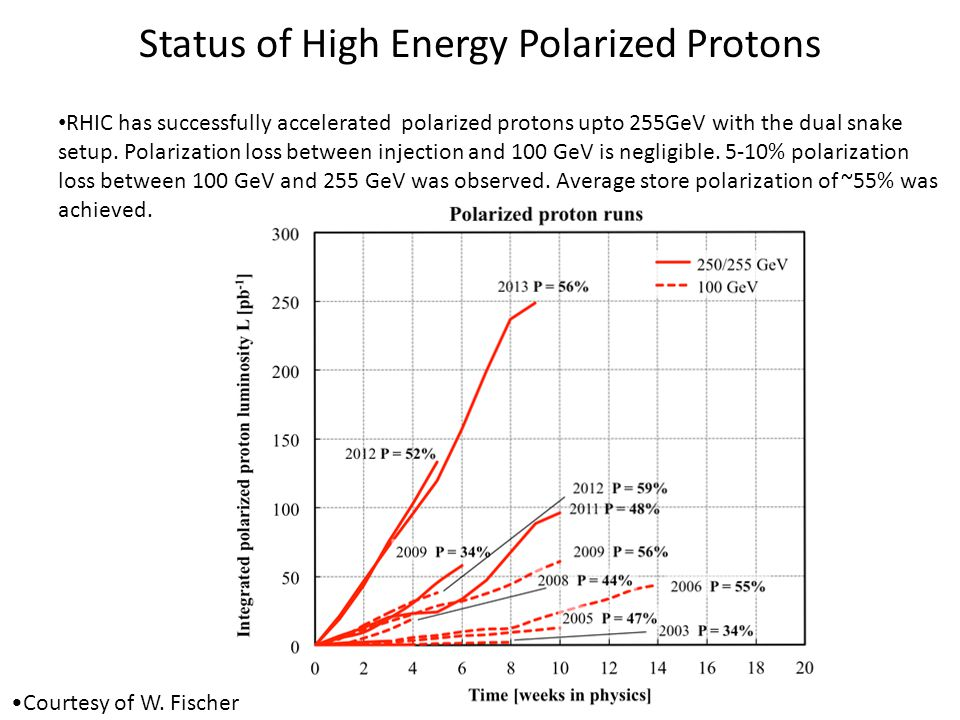 Status of High Energy Polarized Protons RHIC has successfully accelerated polarized protons upto 255GeV with the dual snake setup. Polarization loss b