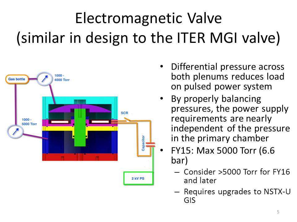 Electromagnetic Valve (similar in design to the ITER MGI valve) Differential pressure across both plenums reduces load on pulsed power system By properly balancing pressures, the power supply requirements are nearly independent of the pressure in the primary chamber FY15: Max 5000 Torr (6.6 bar) – Consider >5000 Torr for FY16 and later – Requires upgrades to NSTX-U GIS 5