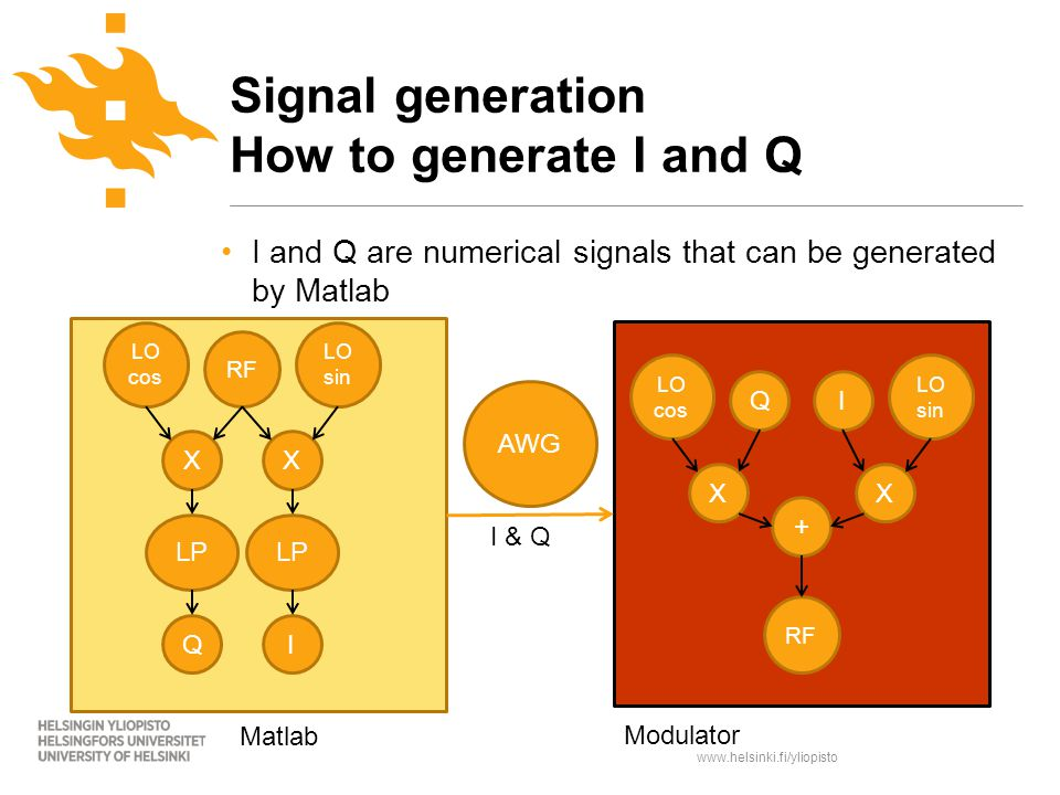 www.helsinki.fi/yliopisto I and Q are numerical signals that can be generated by Matlab Signal generation How to generate I and Q RF LO sin LO cos XX QI LP Matlab RF LO sin LO cos XX QI + Modulator AWG I & Q