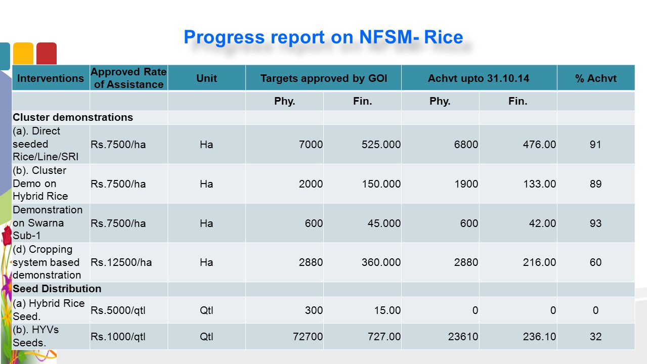 Progress report on NFSM- Rice Interventions Approved Rate of Assistance UnitTargets approved by GOIAchvt upto 31.10.14% Achvt Phy.Fin.Phy.Fin. Cluster