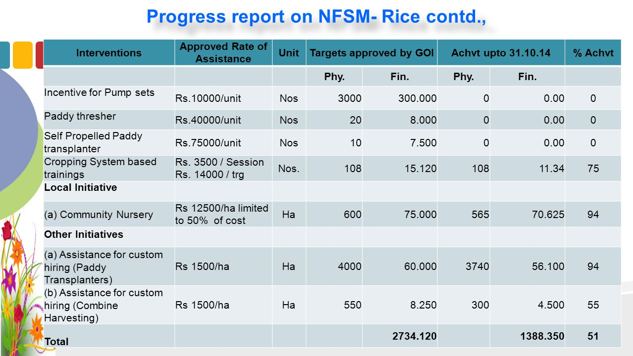 Progress report on NFSM- Rice contd., Interventions Approved Rate of Assistance UnitTargets approved by GOIAchvt upto 31.10.14% Achvt Phy.Fin.Phy.Fin.