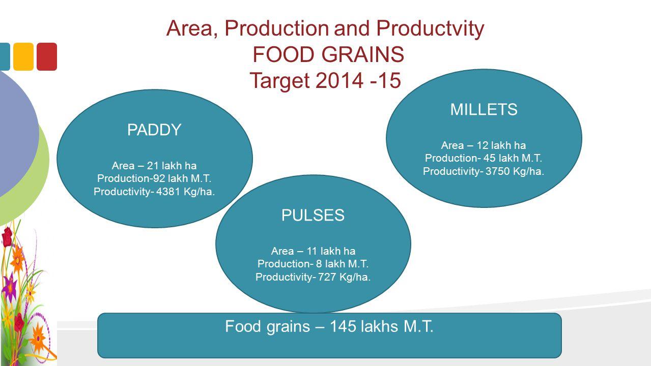 Area, Production and Productivity COMMERCIAL CROPS Target 2014 -15 COTTON Area – 1.70 lakh ha Production- 6.70 lakh bales Productivity- 670 Kg/ha.