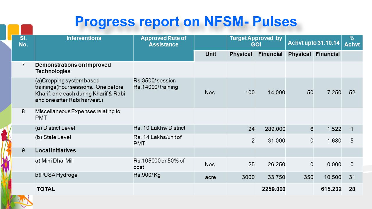 Progress report on NFSM- Pulses Sl. No. InterventionsApproved Rate of Assistance Target Approved by GOI Achvt upto 31.10.14 % Achvt UnitPhysicalFinanc