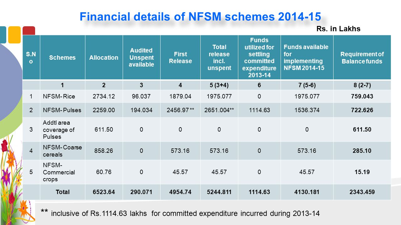 Financial details of NFSM schemes 2014-15 S.N o SchemesAllocation Audited Unspent available First Release Total release incl. unspent Funds utilized f