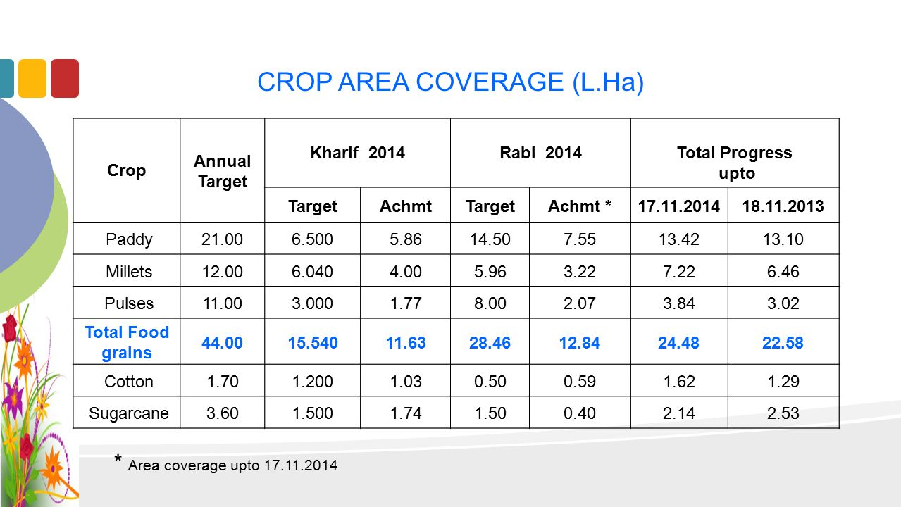 CROP AREA COVERAGE (L.Ha) * Area coverage upto 17.11.2014