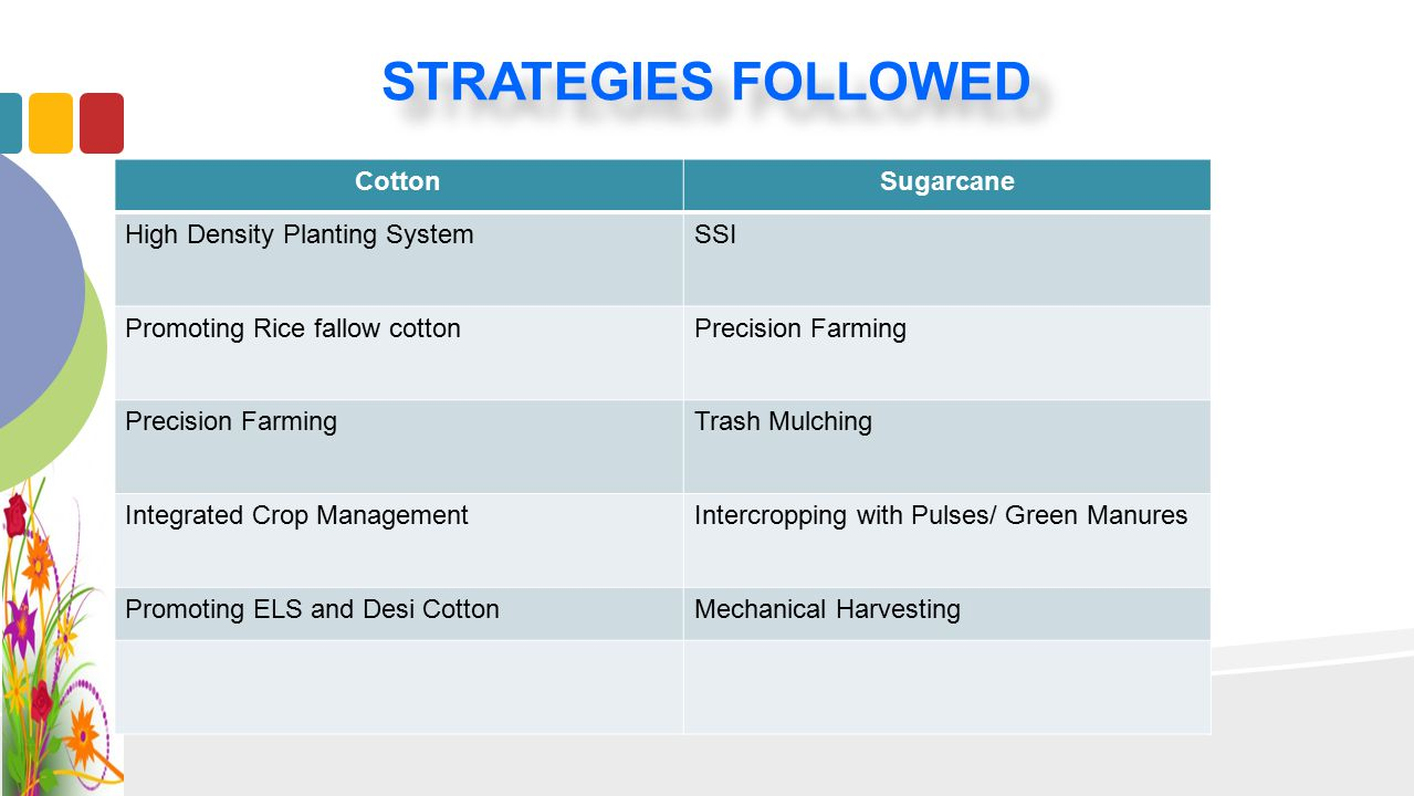 STRATEGIES FOLLOWED CottonSugarcane High Density Planting SystemSSI Promoting Rice fallow cottonPrecision Farming Trash Mulching Integrated Crop Manag