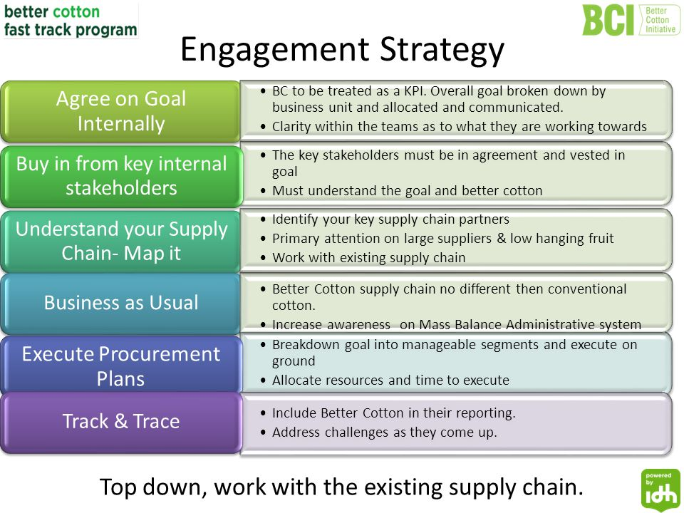 Engagement Strategy The key stakeholders must be in agreement and vested in goal Must understand the goal and better cotton Agree on Goal Internally Buy in from key internal stakeholders Understand your Supply Chain- Map it Business as Usual Breakdown goal into manageable segments and execute on ground Allocate resources and time to execute Execute Procurement Plans Include Better Cotton in their reporting.