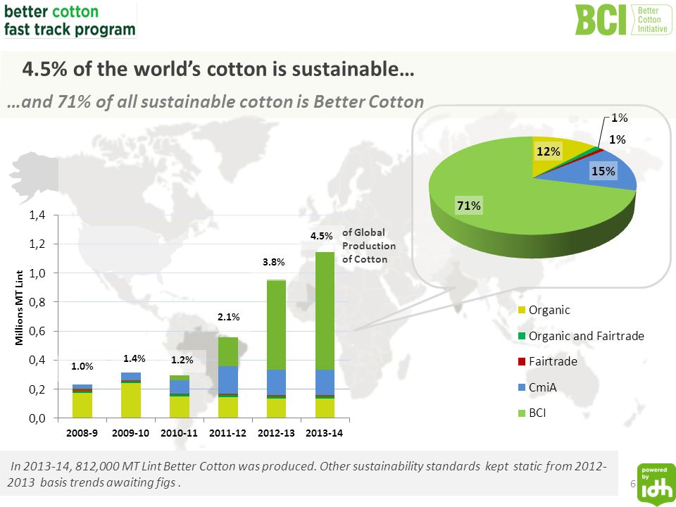 In 2013-14, 812,000 MT Lint Better Cotton was produced.
