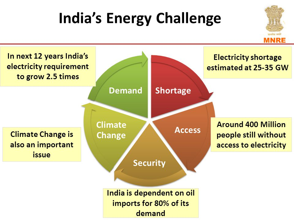 India's Energy Challenge Shortage Access Security Climate Change Demand In next 12 years India's electricity requirement to grow 2.5 times Climate Change is also an important issue India is dependent on oil imports for 80% of its demand Around 400 Million people still without access to electricity Electricity shortage estimated at 25-35 GW