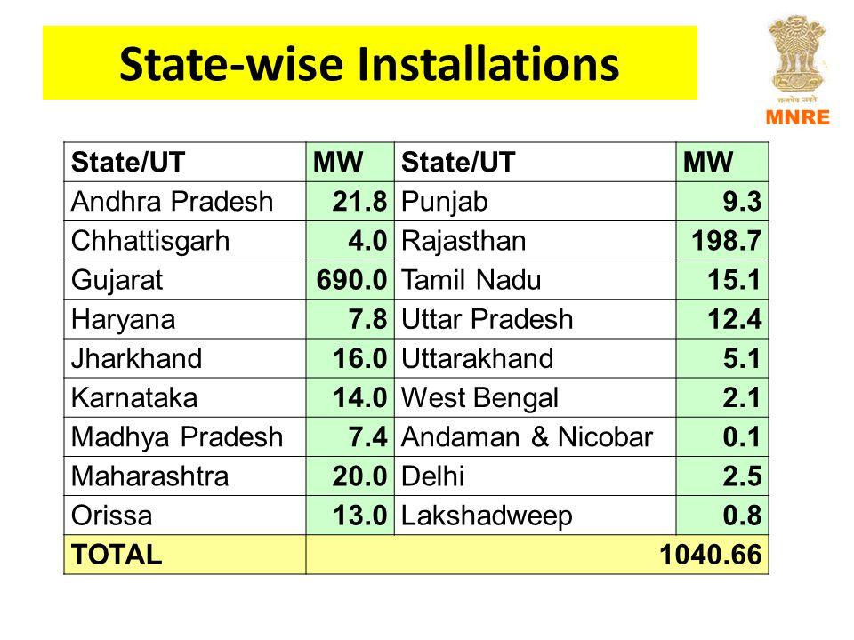 State-wise Installations State/UTMWState/UTMW Andhra Pradesh21.8Punjab9.3 Chhattisgarh4.0Rajasthan198.7 Gujarat690.0Tamil Nadu15.1 Haryana7.8Uttar Pradesh12.4 Jharkhand16.0Uttarakhand5.1 Karnataka14.0West Bengal2.1 Madhya Pradesh7.4Andaman & Nicobar0.1 Maharashtra20.0Delhi2.5 Orissa13.0Lakshadweep0.8 TOTAL1040.66