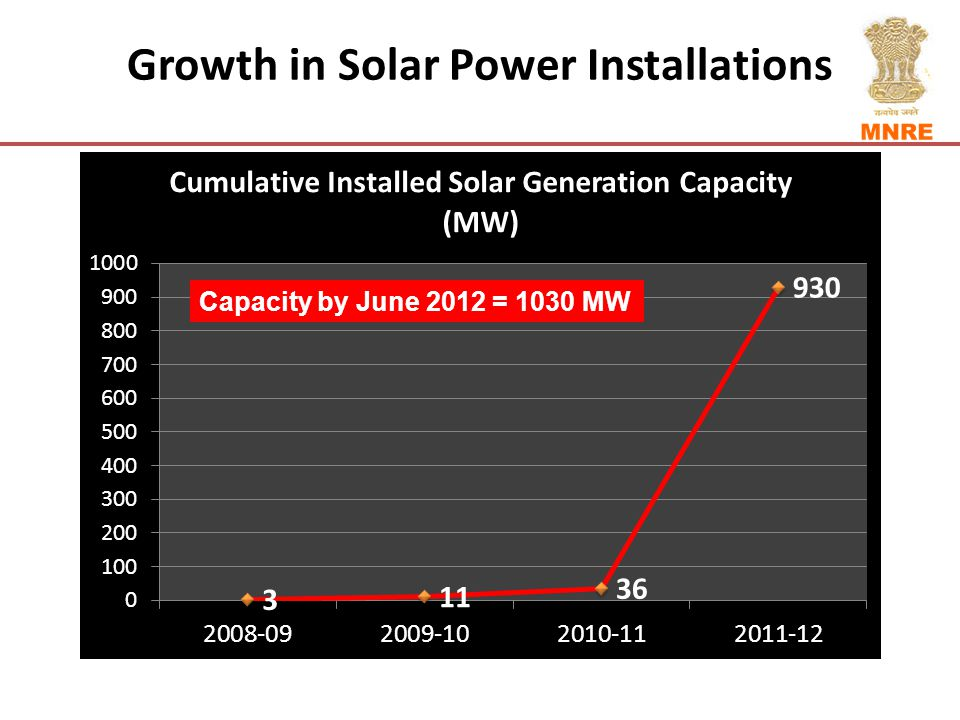 Growth in Solar Power Installations Capacity by June 2012 = 1030 MW