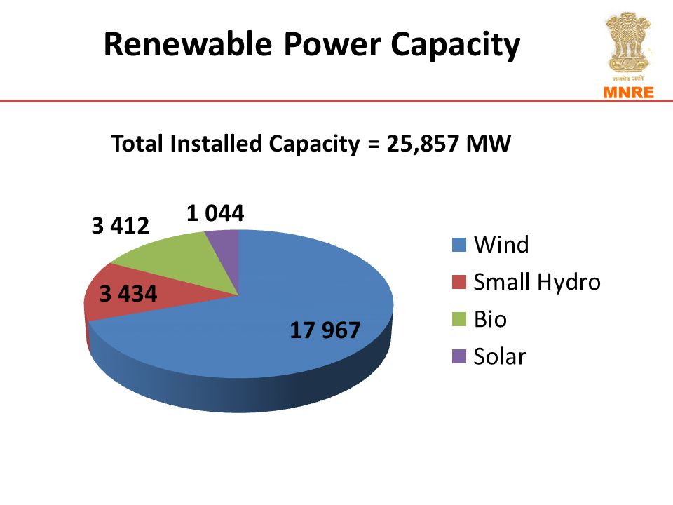 Renewable Power Capacity Total Installed Capacity = 25,857 MW