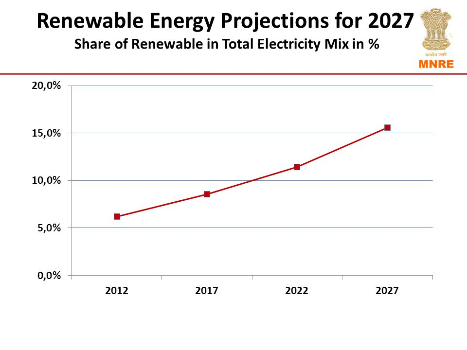 Renewable Energy Projections for 2027 Share of Renewable in Total Electricity Mix in %