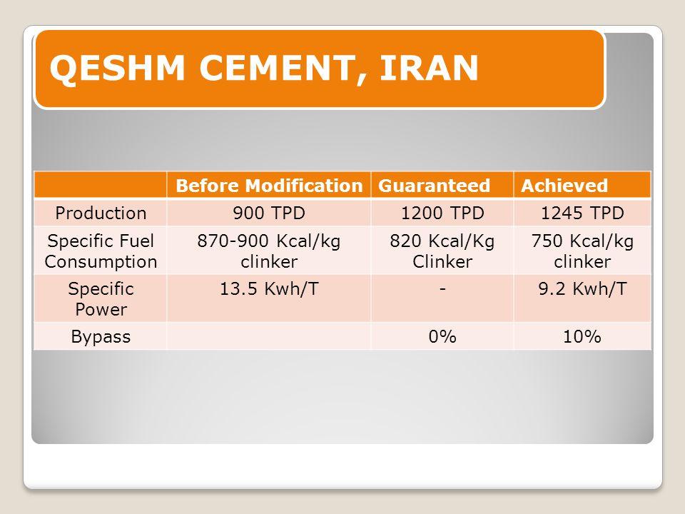 QESHM CEMENT, IRAN Before ModificationGuaranteedAchieved Production900 TPD1200 TPD1245 TPD Specific Fuel Consumption 870-900 Kcal/kg clinker 820 Kcal/Kg Clinker 750 Kcal/kg clinker Specific Power 13.5 Kwh/T-9.2 Kwh/T Bypass0%10%