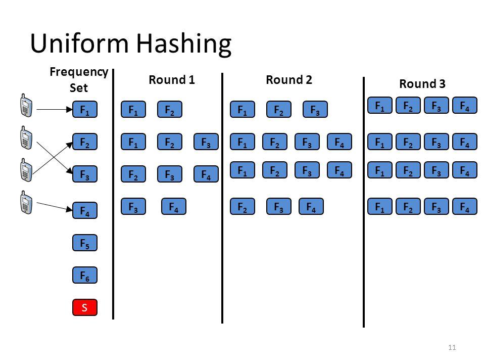 Uniform Hashing 11 Frequency Set F1F1 F2F2 F3F3 F4F4 F5F5 F6F6 S F1F1 F2F2 F1F1 F2F2 F3F3 F2F2 F3F3 F4F4 F3F3 F4F4 F1F1 F2F2 F3F3 F1F1 F2F2 F3F3 F4F4 F1F1 F2F2 F3F3 F4F4 F2F2 F3F3 F4F4 F1F1 F2F2 F3F3 F4F4 F1F1 F2F2 F3F3 F4F4 F1F1 F2F2 F3F3 F4F4 F1F1 F2F2 F3F3 F4F4 Round 1Round 2 Round 3