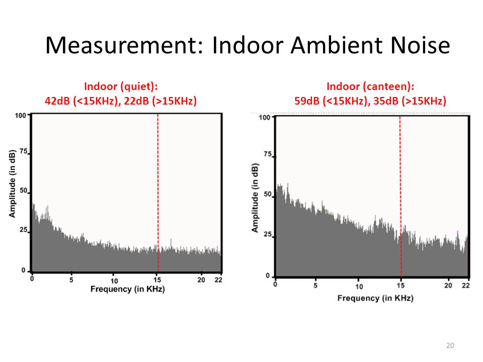Measurement: Indoor Ambient Noise 20 Indoor (quiet): 42dB ( 15KHz) Indoor (canteen): 59dB ( 15KHz)