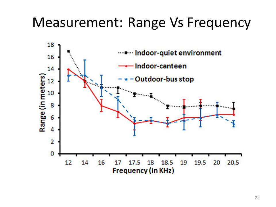 Measurement: Range Vs Frequency 22