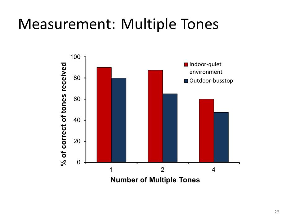 Measurement: Multiple Tones 23