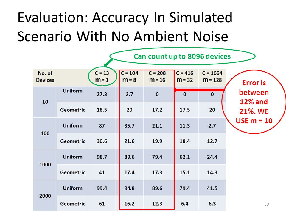 Evaluation: Accuracy In Simulated Scenario With No Ambient Noise 30 Error is between 12% and 21%.