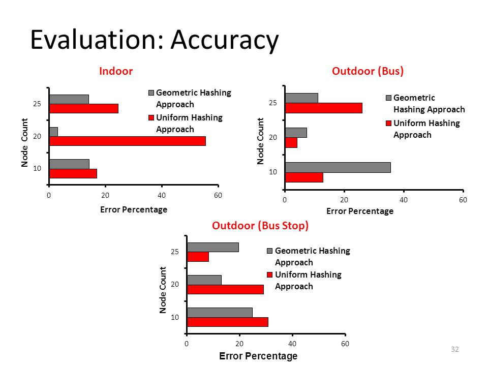Evaluation: Accuracy 32 IndoorOutdoor (Bus) Outdoor (Bus Stop)