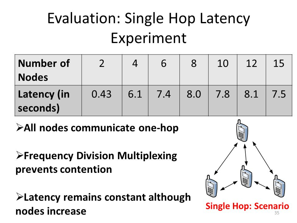 Evaluation: Single Hop Latency Experiment 35 Number of Nodes 2468101215 Latency (in seconds) 0.436.17.48.07.88.17.5 Single Hop: Scenario  All nodes communicate one-hop  Frequency Division Multiplexing prevents contention  Latency remains constant although nodes increase