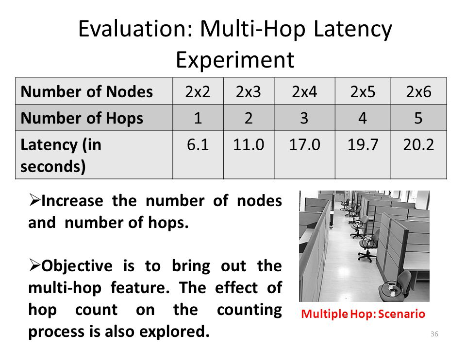 Evaluation: Multi-Hop Latency Experiment 36 Number of Nodes2x22x32x42x52x6 Number of Hops12345 Latency (in seconds) 6.111.017.019.720.2 Multiple Hop: Scenario  Increase the number of nodes and number of hops.