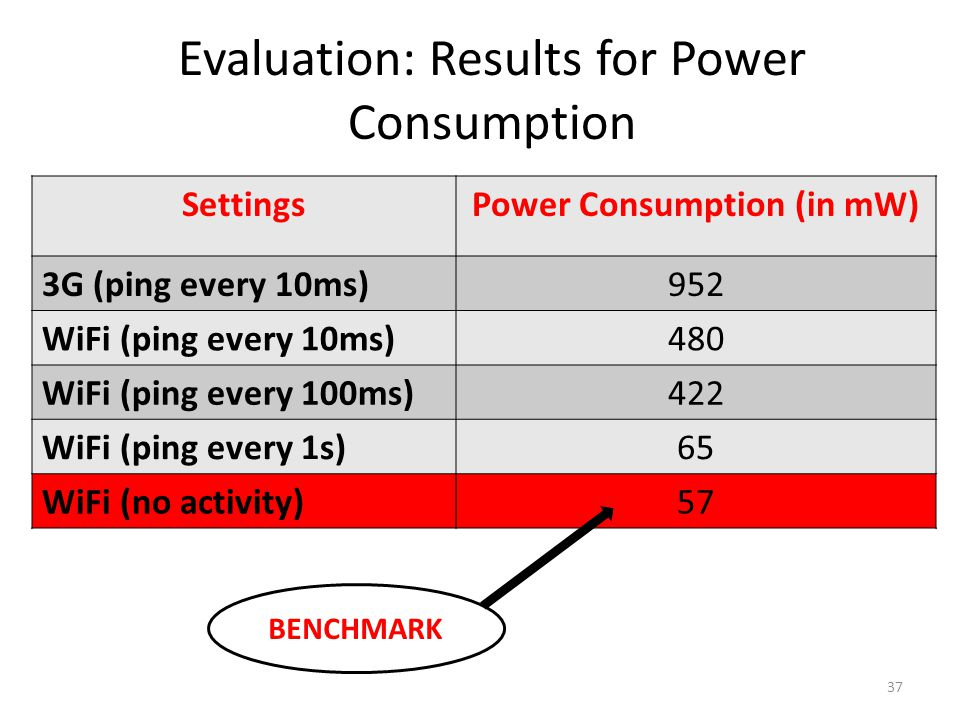 Evaluation: Results for Power Consumption 37 SettingsPower Consumption (in mW) 3G (ping every 10ms)952 WiFi (ping every 10ms)480 WiFi (ping every 100ms)422 WiFi (ping every 1s)65 WiFi (no activity)57 BENCHMARK