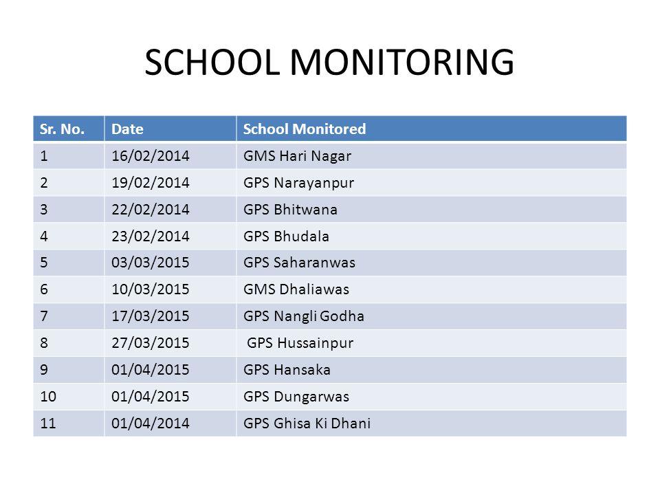 SCHOOL MONITORING Sr. No.DateSchool Monitored 116/02/2014GMS Hari Nagar 219/02/2014GPS Narayanpur 322/02/2014GPS Bhitwana 423/02/2014GPS Bhudala 503/0