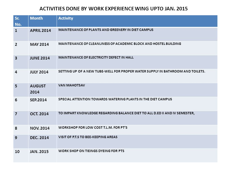 ACTIVITIES DONE BY WORK EXPERIENCE WING UPTO JAN.2015 Sr.