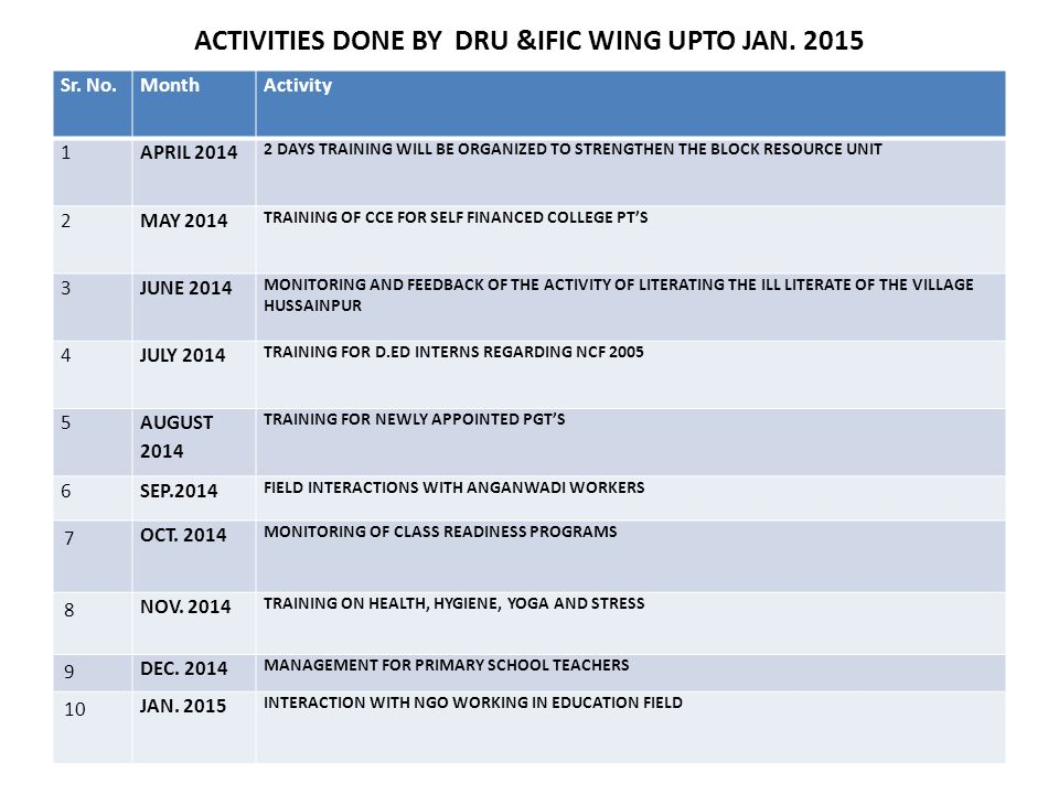 ACTIVITIES DONE BY DRU &IFIC WING UPTO JAN. 2015 Sr. No.MonthActivity 1APRIL 2014 2 DAYS TRAINING WILL BE ORGANIZED TO STRENGTHEN THE BLOCK RESOURCE U