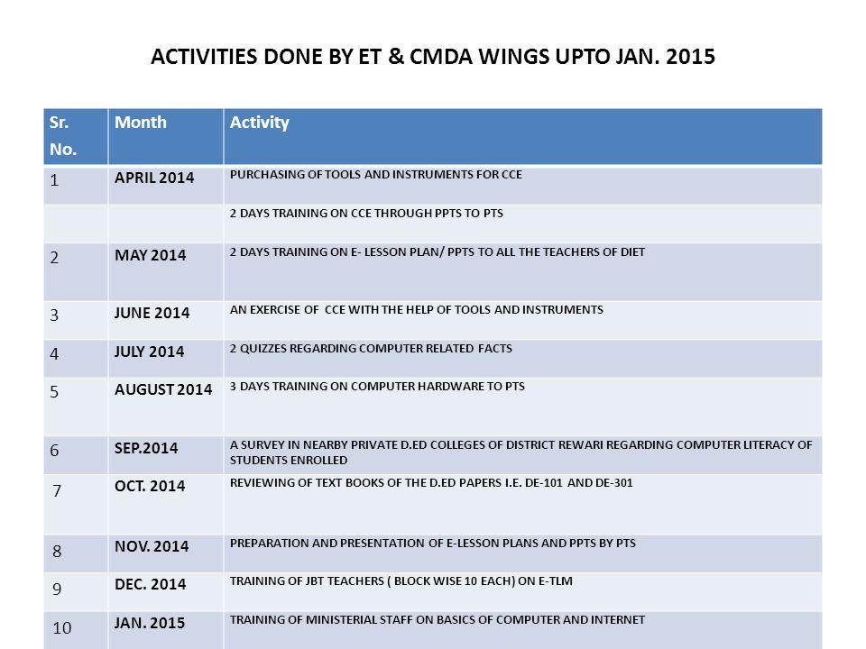 ACTIVITIES DONE BY ET & CMDA WINGS UPTO JAN.2015 Sr.