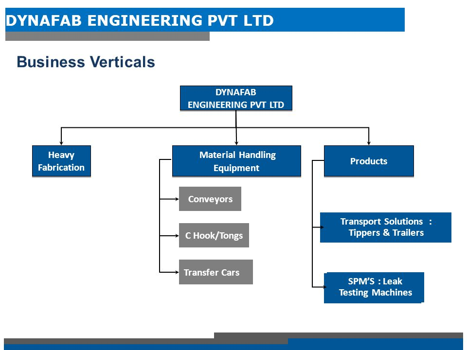 DYNAFAB ENGINEERING PVT LTD Corporate Introduction Dynafab is a Bangalore based organisation which started operations in Heavy engineering in 2006.