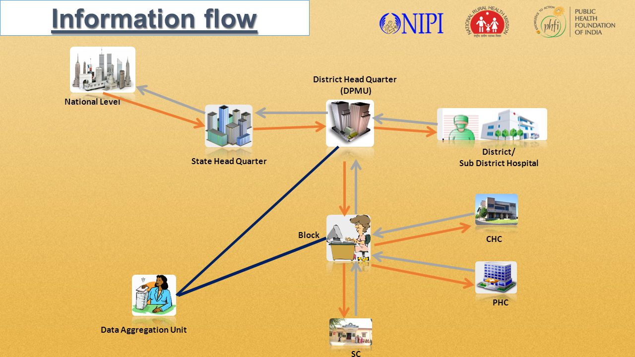 Block District Head Quarter (DPMU) District/ Sub District Hospital National Level Information flow State Head Quarter Data Aggregation Unit CHC PHC SC