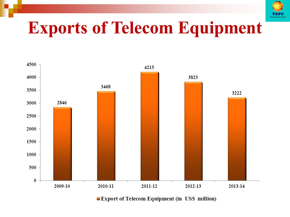Exports of Telecom Equipment