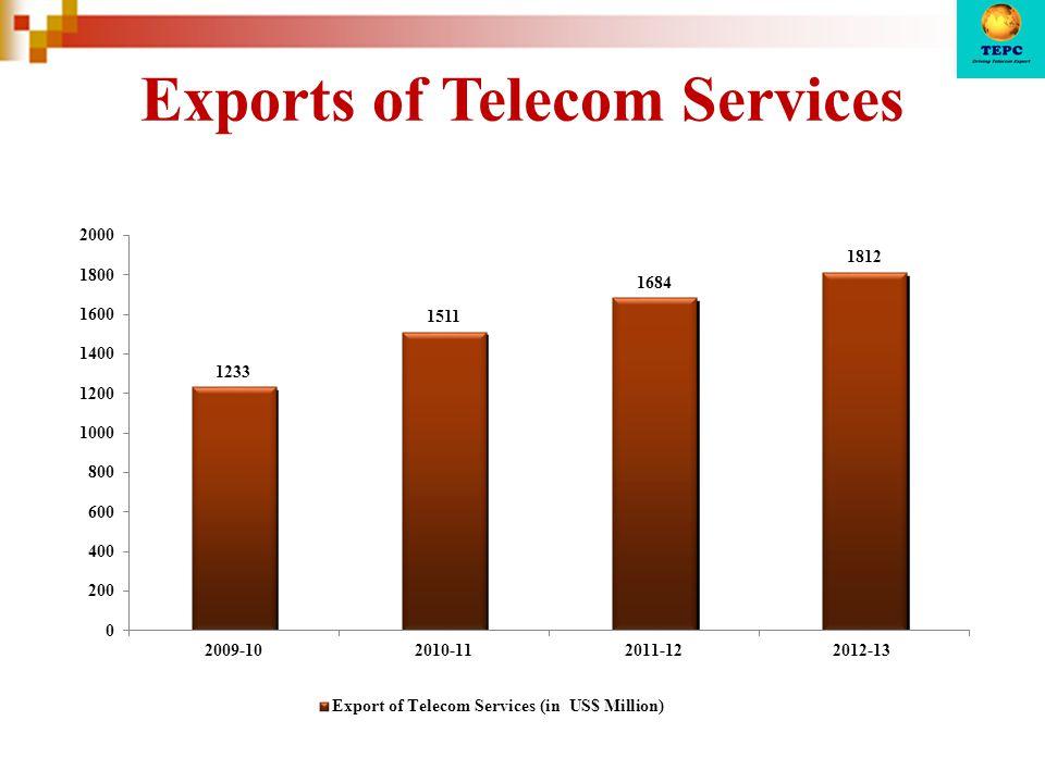 Exports of Telecom Services