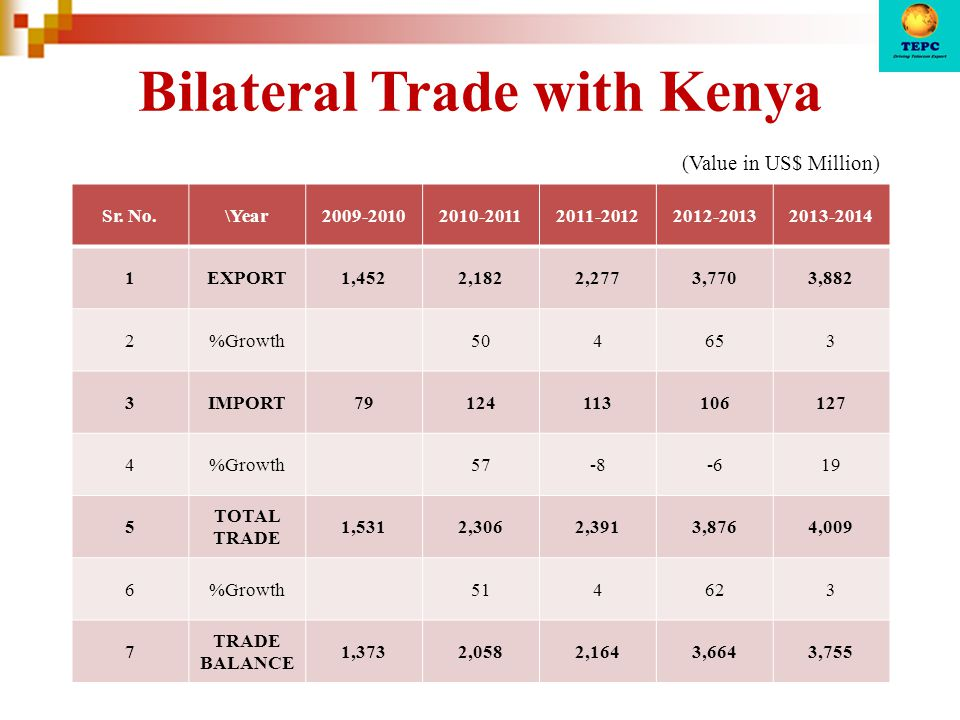 Bilateral Trade with Kenya Sr.
