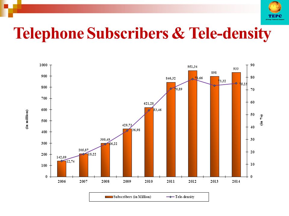 Telephone Subscribers & Tele-density