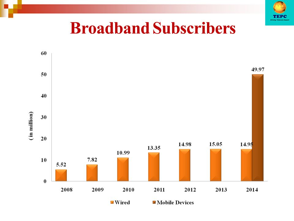 Broadband Subscribers