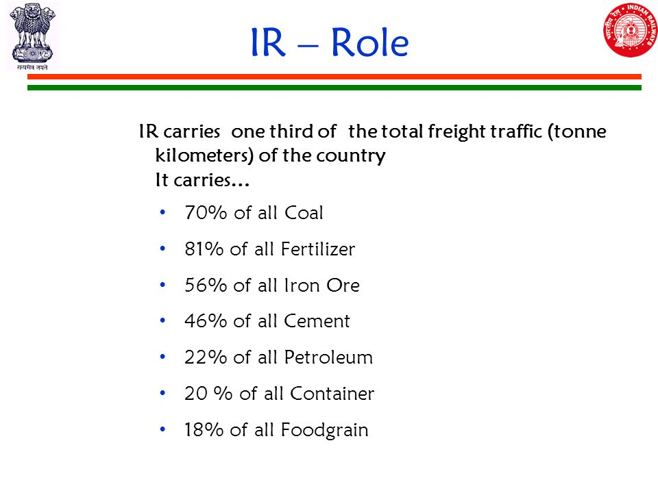 IR – Role IR carries one third of the total freight traffic (tonne kilometers) of the country It carries… 70% of all Coal 81% of all Fertilizer 56% of all Iron Ore 46% of all Cement 22% of all Petroleum 20 % of all Container 18% of all Foodgrain
