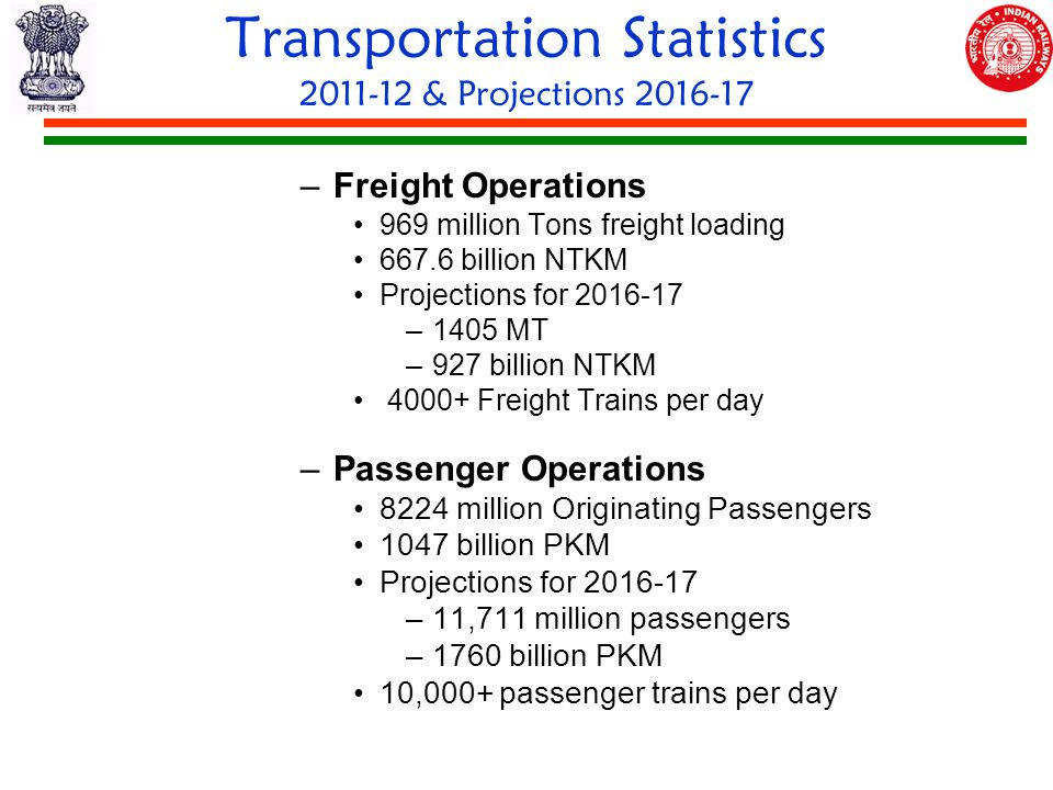 Transportation Statistics 2011-12 & Projections 2016-17 –Freight Operations 969 million Tons freight loading 667.6 billion NTKM Projections for 2016-17 –1405 MT –927 billion NTKM 4000+ Freight Trains per day –Passenger Operations 8224 million Originating Passengers 1047 billion PKM Projections for 2016-17 –11,711 million passengers –1760 billion PKM 10,000+ passenger trains per day