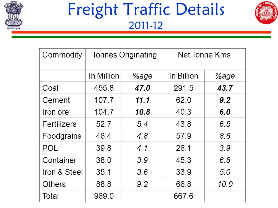Freight Traffic Details 2011-12 CommodityTonnes OriginatingNet Tonne Kms In Million%ageIn Billion%age Coal455.847.0291.543.7 Cement107.711.162.09.2 Iron ore104.710.840.36.0 Fertilizers52.75.443.86.5 Foodgrains46.44.857.98.6 POL39.84.126.13.9 Container38.03.945.36.8 Iron & Steel35.13.633.95.0 Others88.89.266.810.0 Total969.0667.6