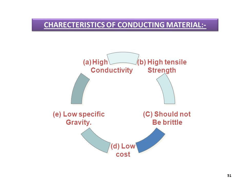 51 (b) High tensile Strength (C) Should not Be brittle (d) Low cost (e) Low specific Gravity. (a)High Conductivity CHARECTERISTICS OF CONDUCTING MATER