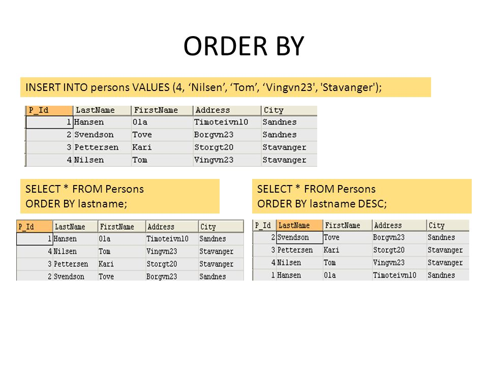 ORDER BY INSERT INTO persons VALUES (4, 'Nilsen', 'Tom', 'Vingvn23', 'Stavanger'); SELECT * FROM Persons ORDER BY lastname; SELECT * FROM Persons ORDE