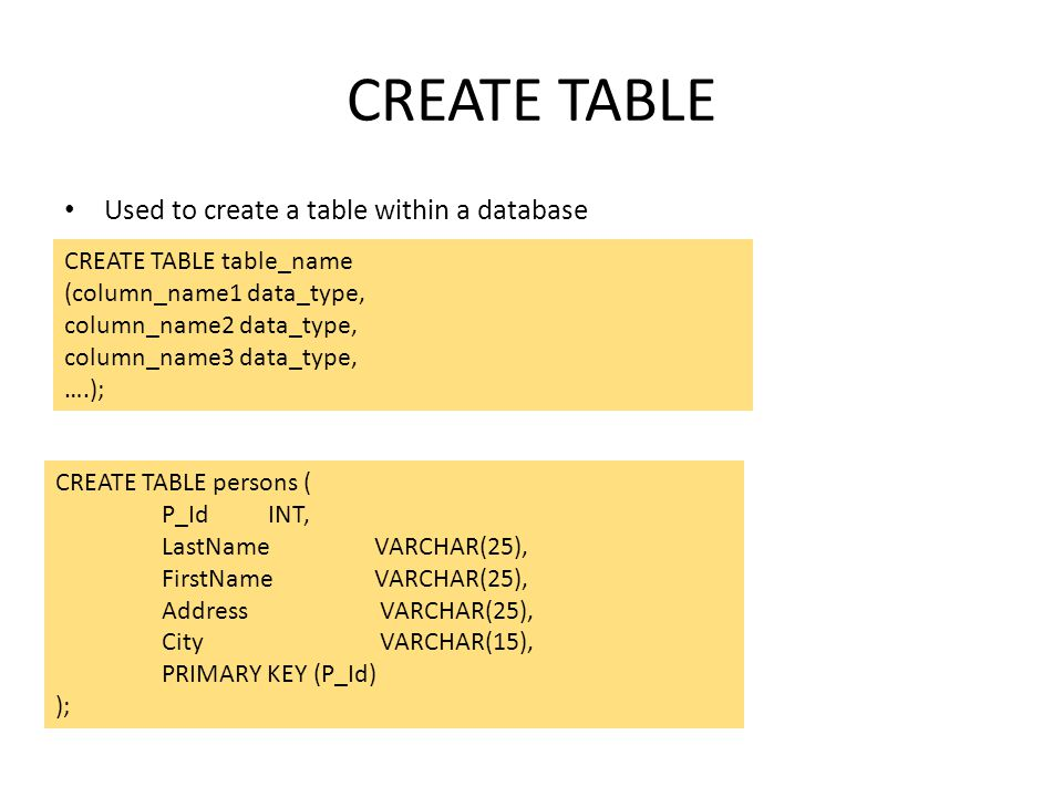 CREATE TABLE Used to create a table within a database CREATE TABLE table_name (column_name1 data_type, column_name2 data_type, column_name3 data_type,