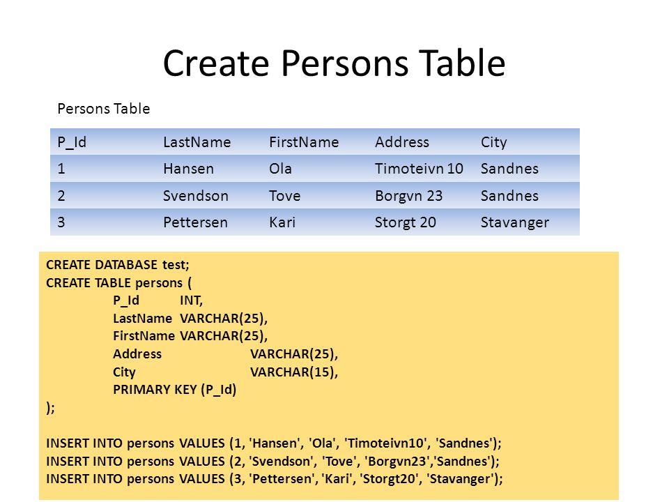 Create Persons Table P_IdLastNameFirstNameAddressCity 1HansenOlaTimoteivn 10Sandnes 2SvendsonToveBorgvn 23Sandnes 3PettersenKariStorgt 20Stavanger Per