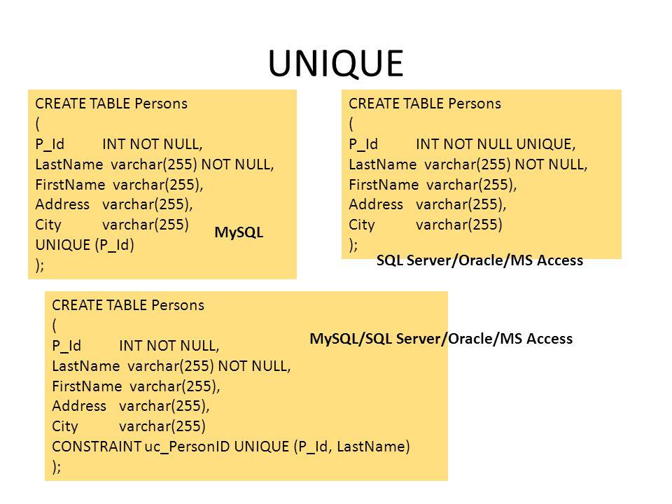 UNIQUE CREATE TABLE Persons ( P_Id INT NOT NULL, LastName varchar(255) NOT NULL, FirstName varchar(255), Addressvarchar(255), Cityvarchar(255) UNIQUE