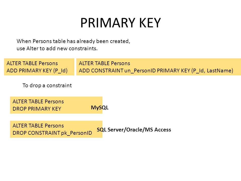 PRIMARY KEY ALTER TABLE Persons ADD PRIMARY KEY (P_Id) ALTER TABLE Persons ADD CONSTRAINT un_PersonID PRIMARY KEY (P_Id, LastName) When Persons table