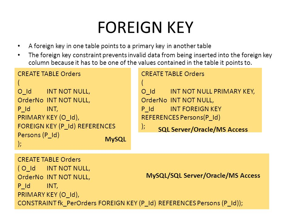 FOREIGN KEY A foreign key in one table points to a primary key in another table The foreign key constraint prevents invalid data from being inserted i
