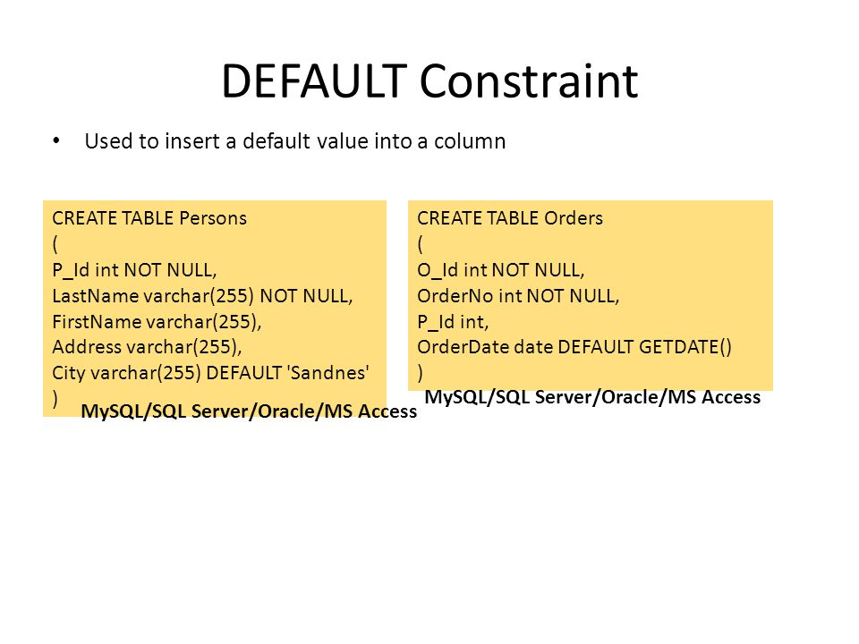 DEFAULT Constraint Used to insert a default value into a column CREATE TABLE Persons ( P_Id int NOT NULL, LastName varchar(255) NOT NULL, FirstName va