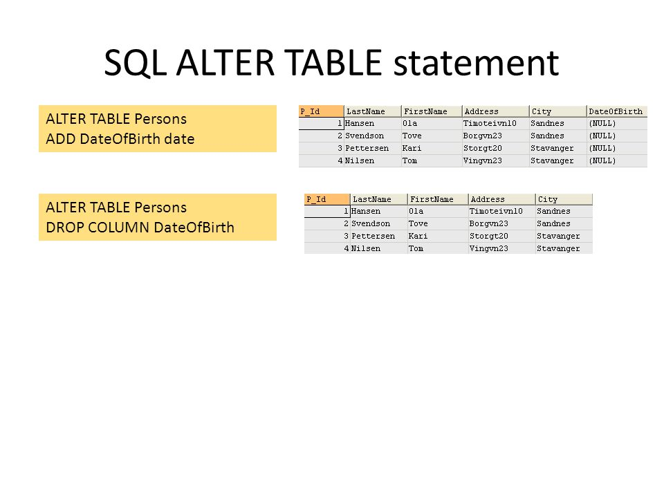 SQL ALTER TABLE statement ALTER TABLE Persons ADD DateOfBirth date ALTER TABLE Persons DROP COLUMN DateOfBirth